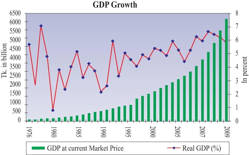 BangladeshBankGraphEng.jpg